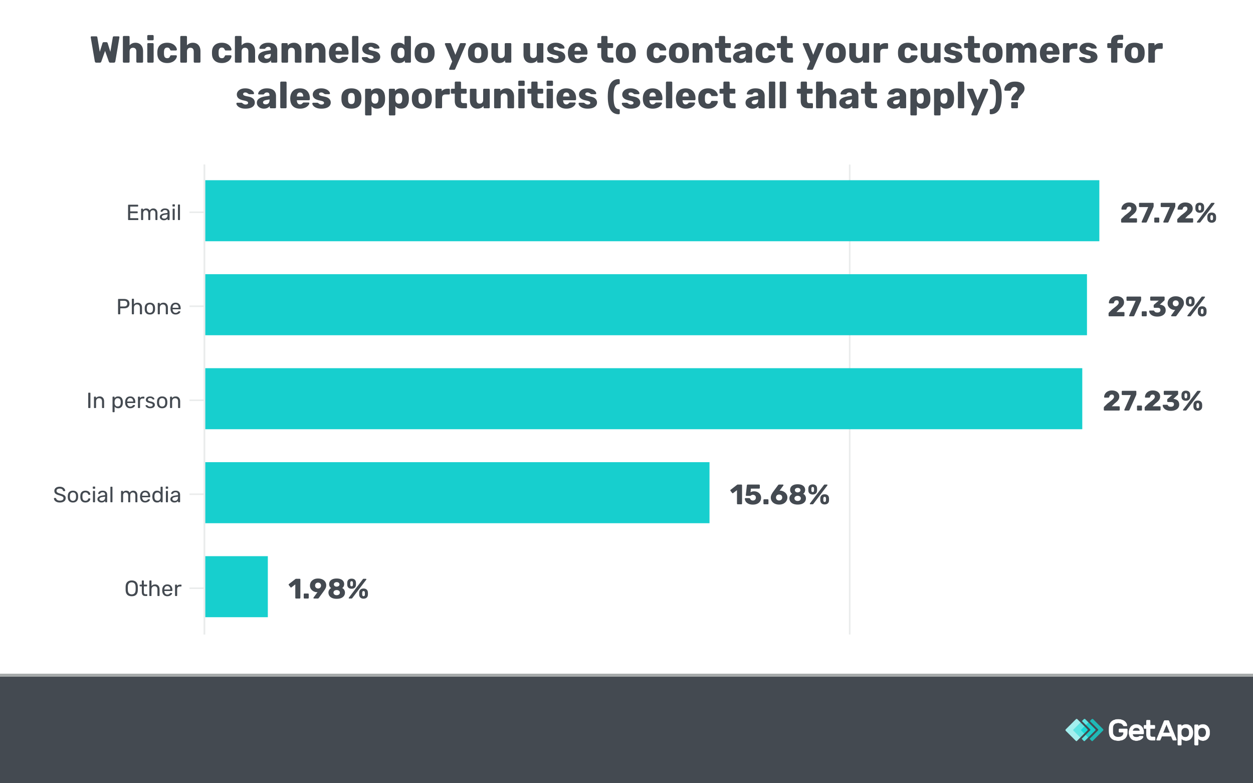 Which channels do you use to contact your customers for sales opportunities
