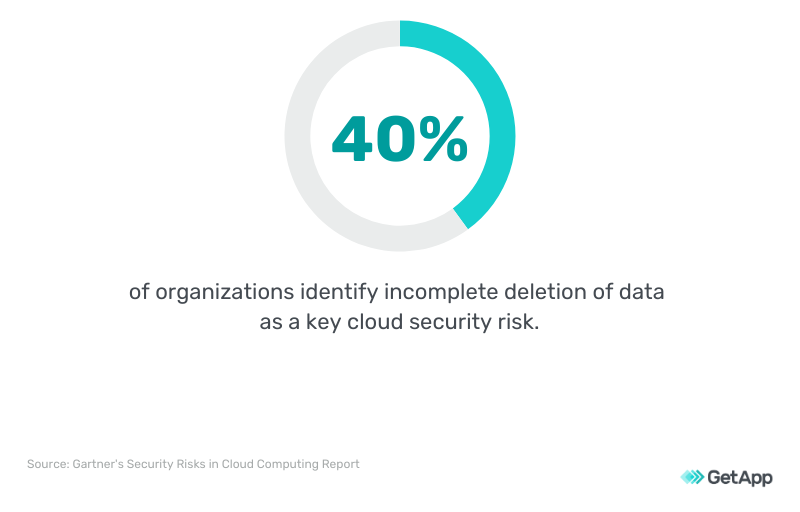 40% of organizations say ineffective deletion of data is a security threat.