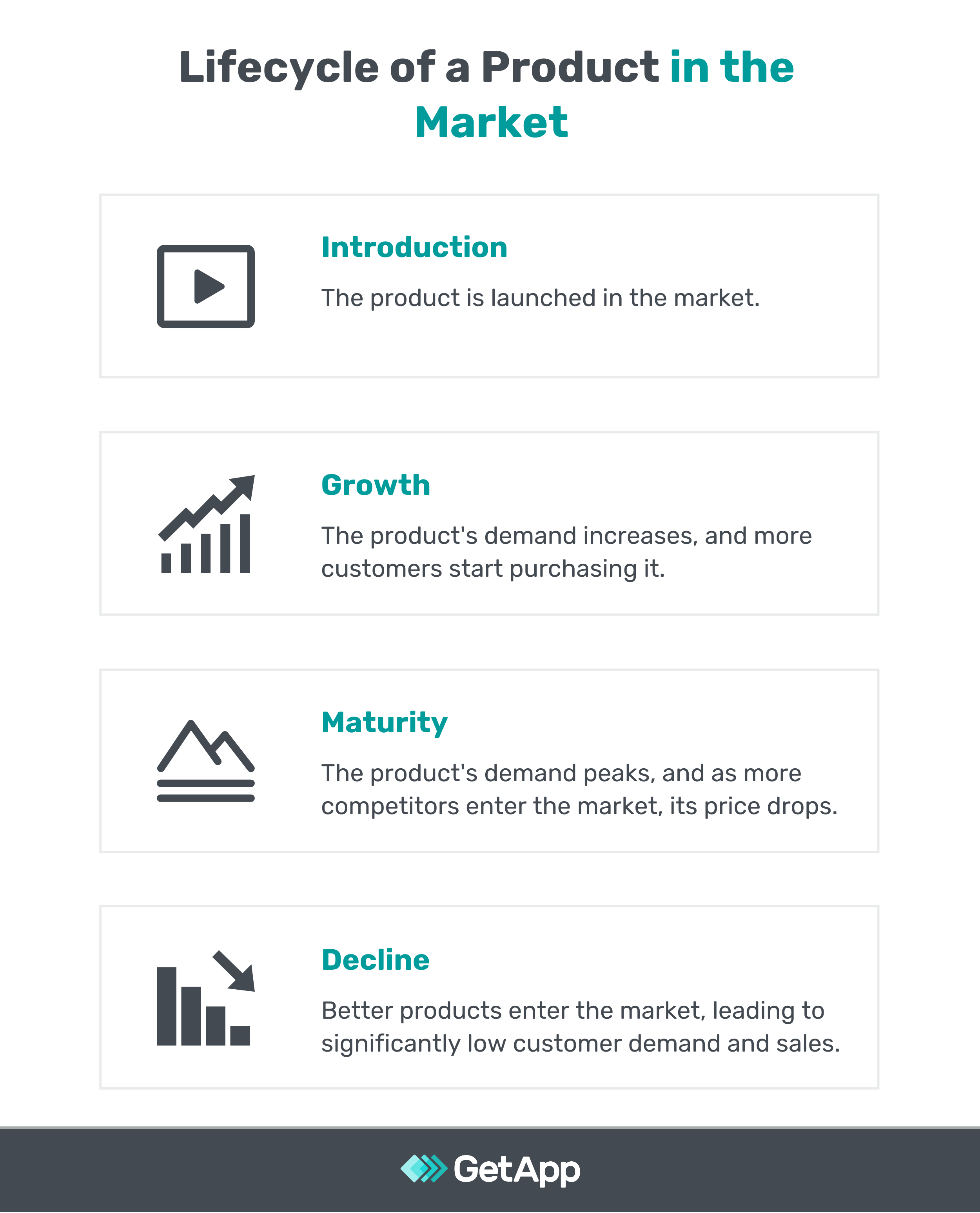 lifecycle of every product in the market