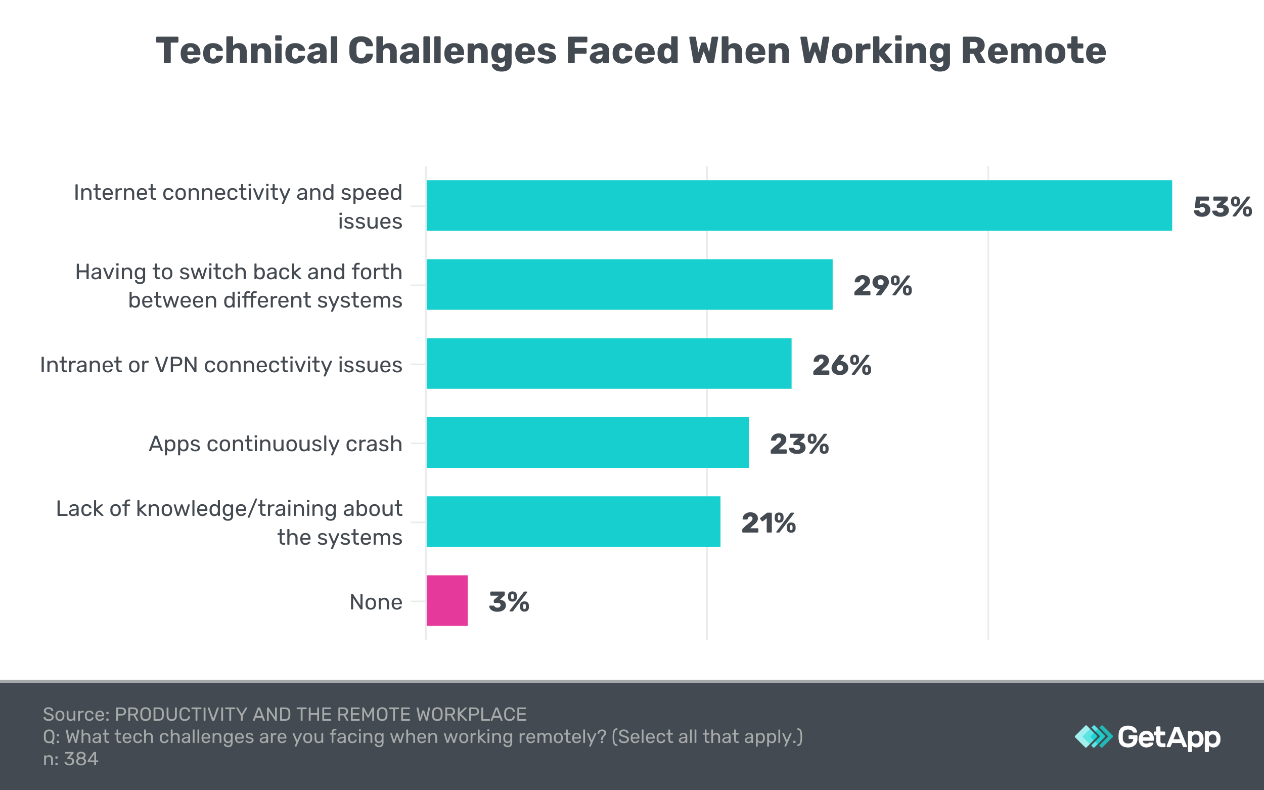technical challenges when work from home
