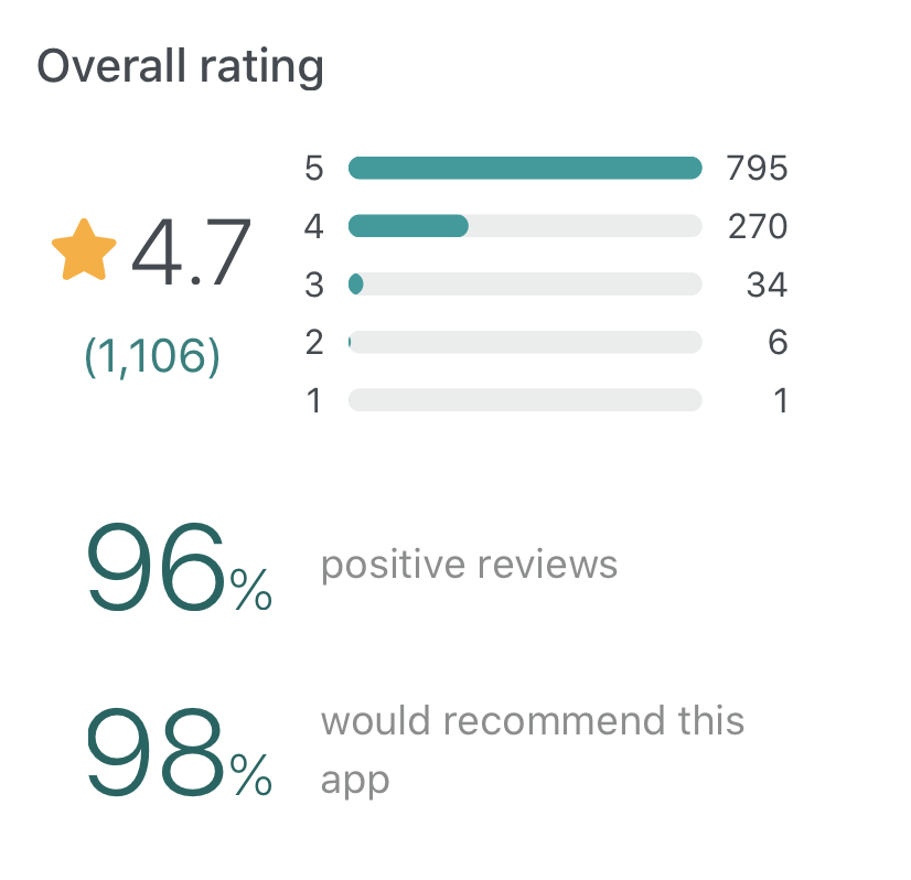 Snapshot of Airtable user reviews on GetApp