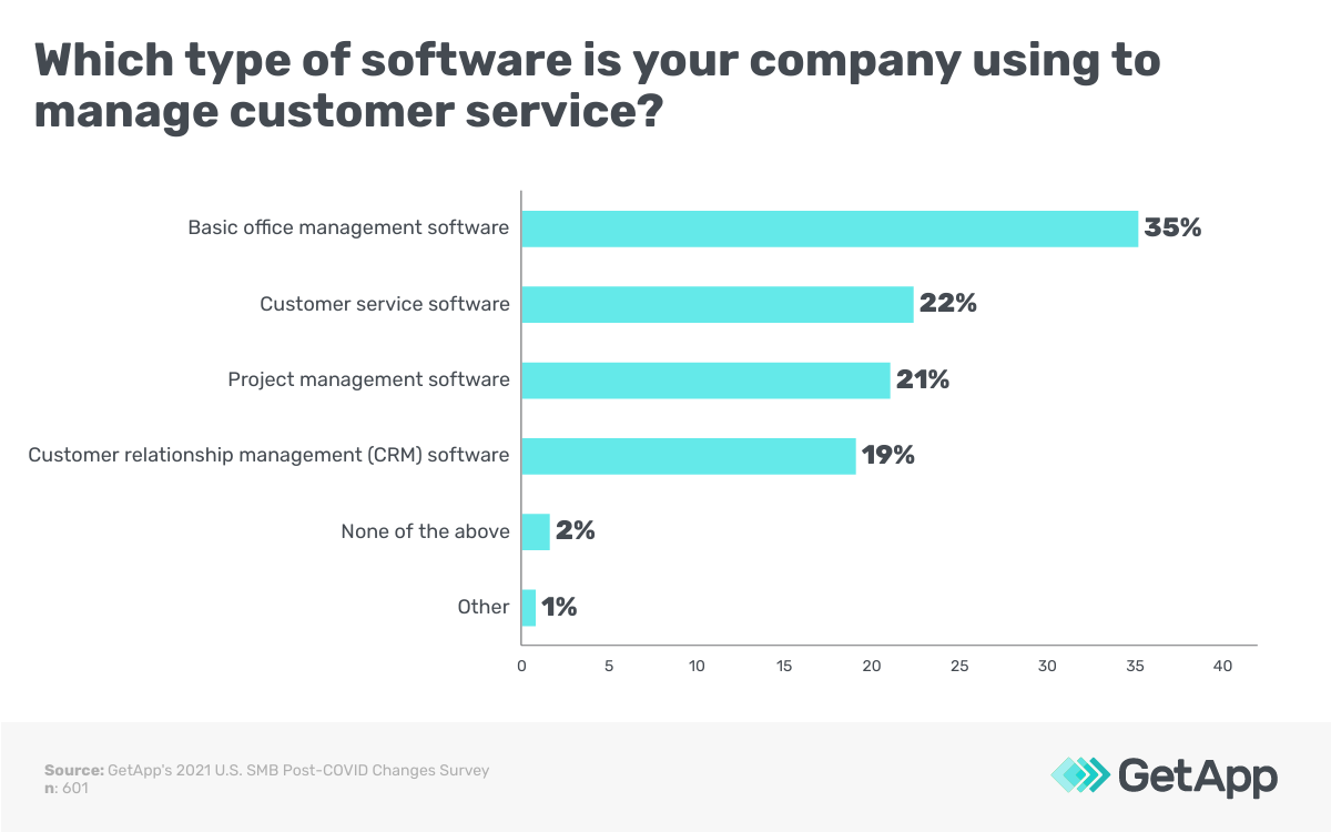 Which type of software is your company using to manage customer service?