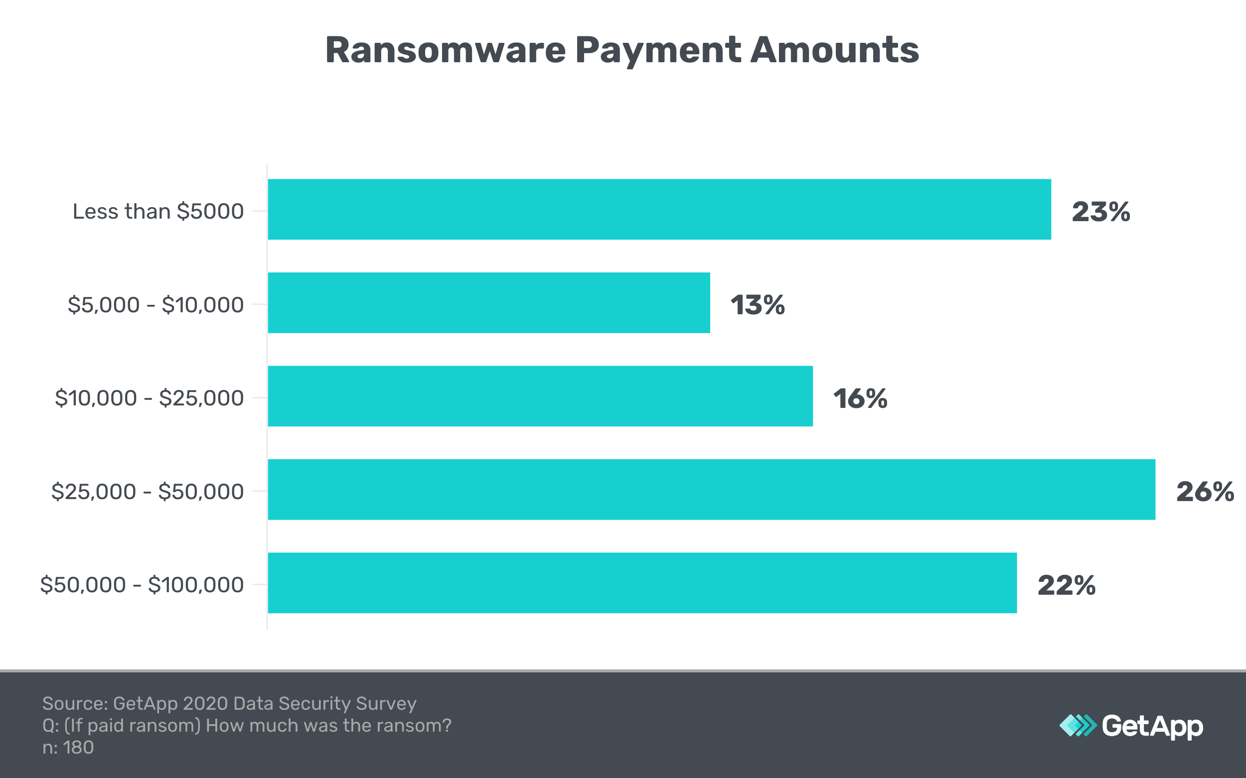 Graphic showing the percentage of people who paid ransomware payments of various amounts.