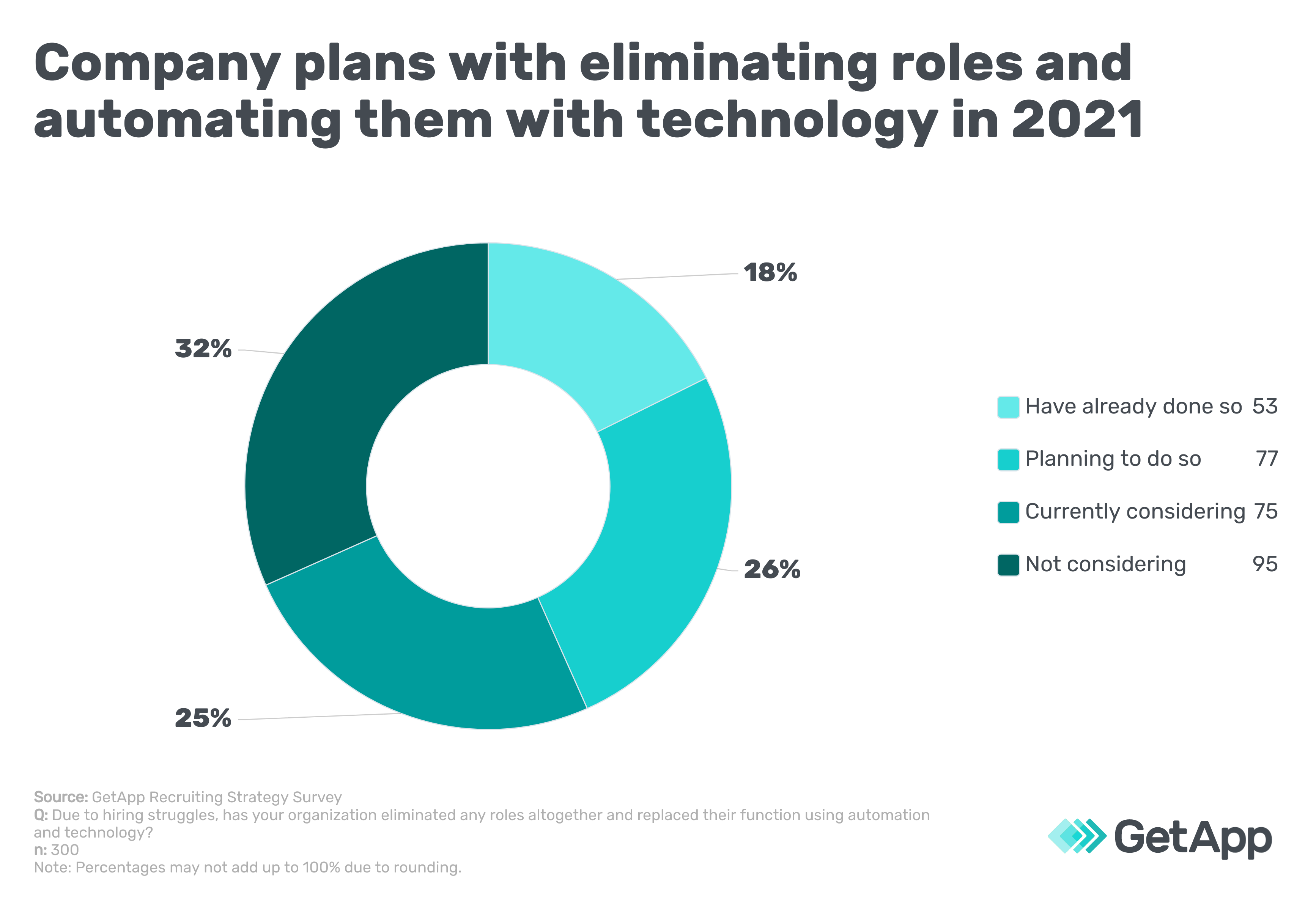 Company plans with eliminating roles and automating them with technology in 2021