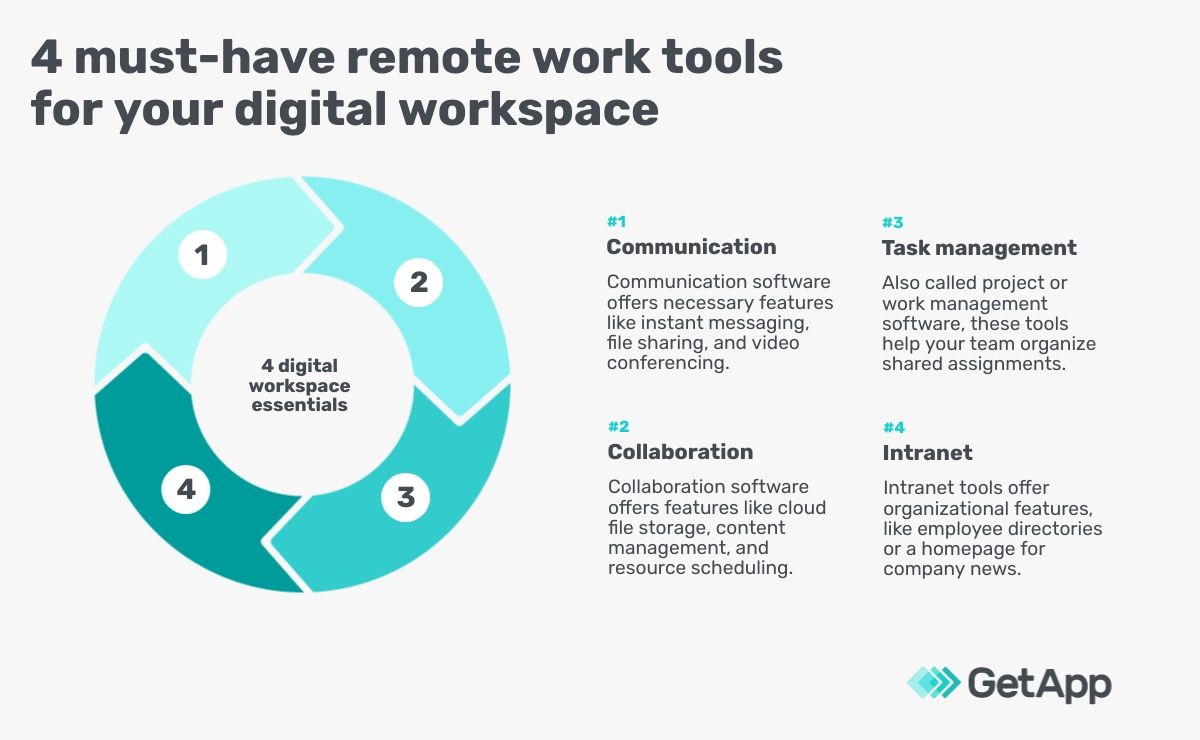 4 must-have remote work tools for your digital workspace