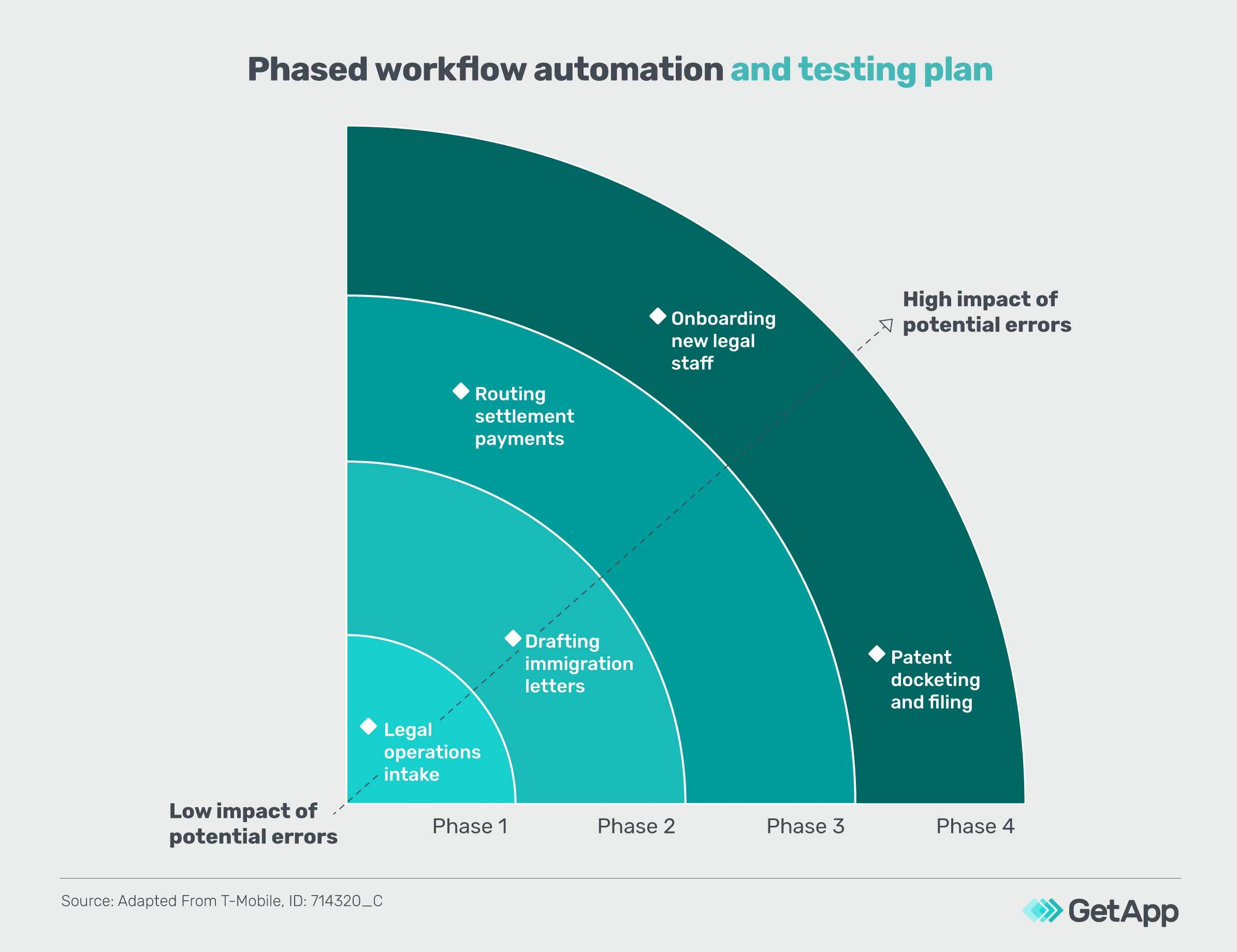Phased workflow automation and testing plan