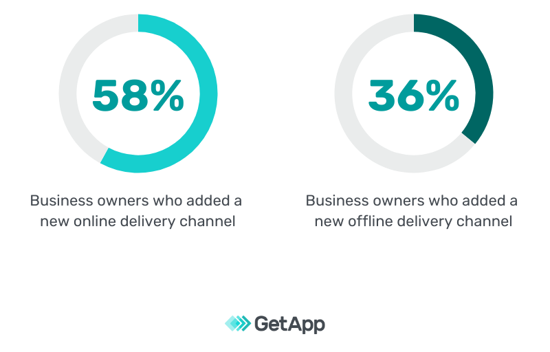 graph showing business leaders who have added offline and online delivery channels