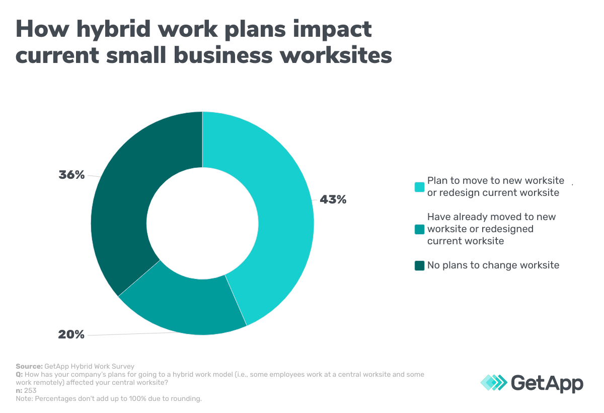 How hybrid work plans impact current small business worksites