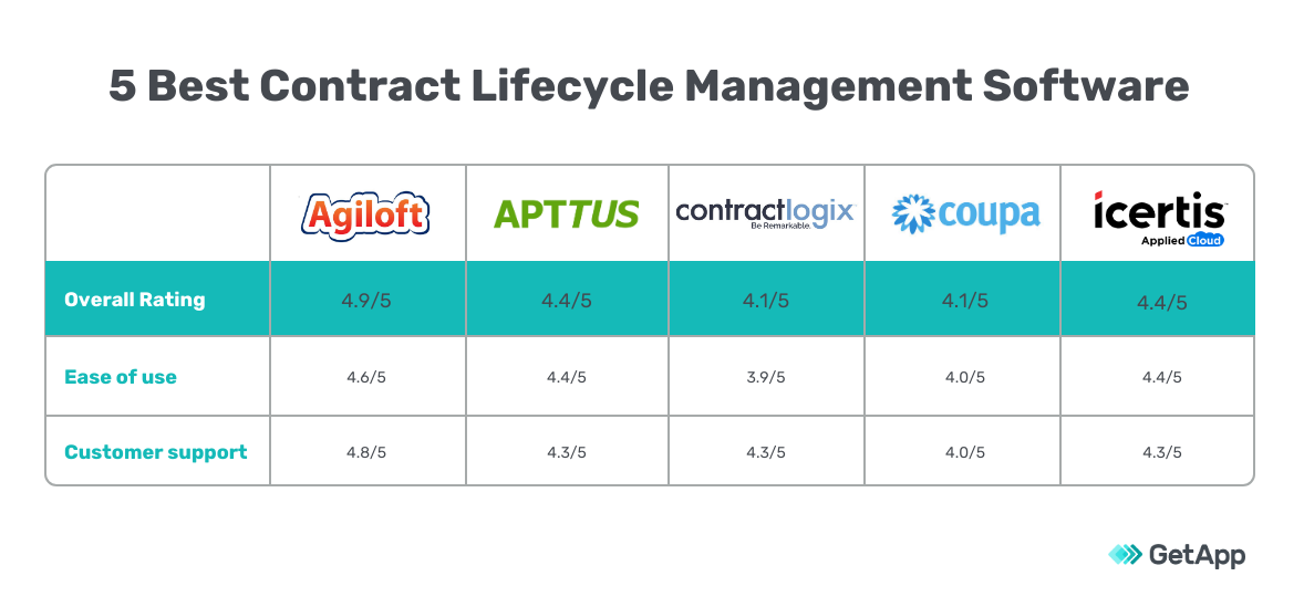 top 5 contract lifecycle management software