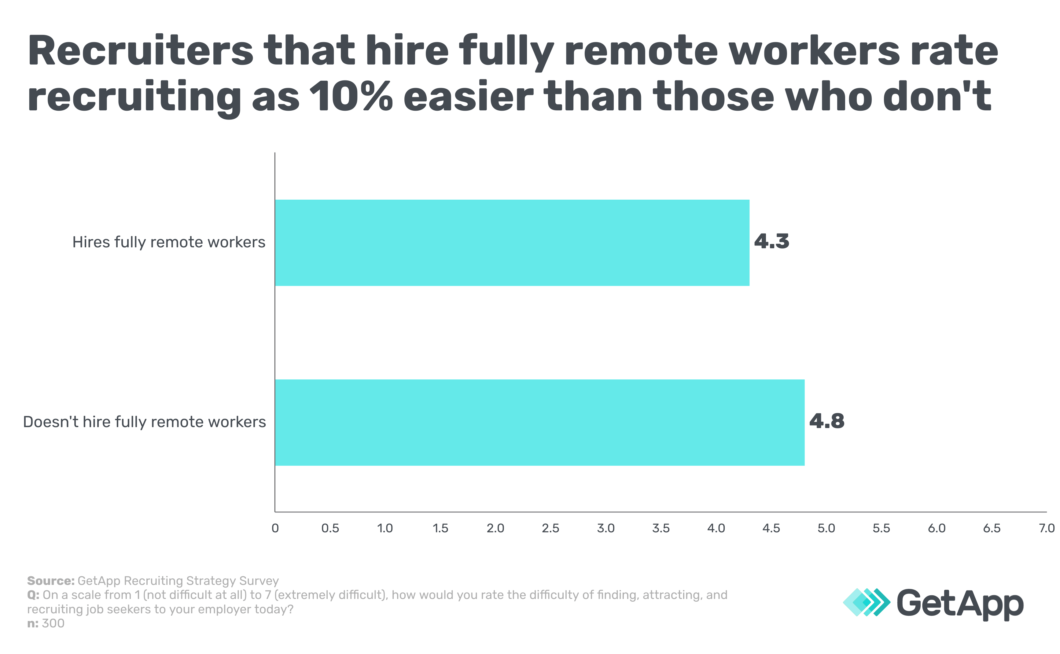 Recruiters that hire fully remote workers rate recruiting as 10% easier than those who don't