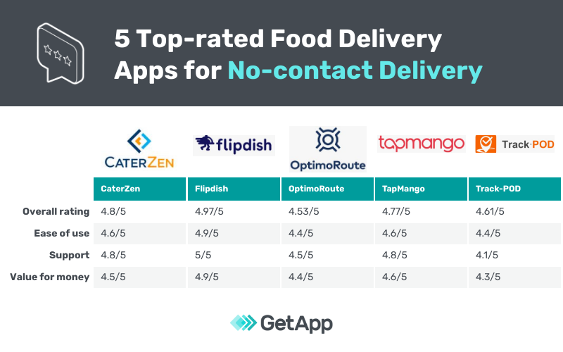 comparison of five top rated no contact delivery food apps for restaurants