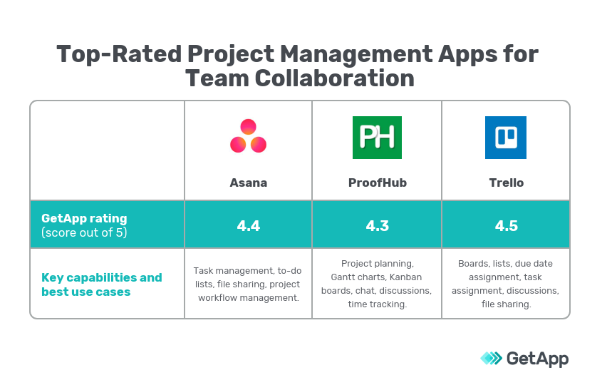 Three top-rated project management apps for team collaboration graph
