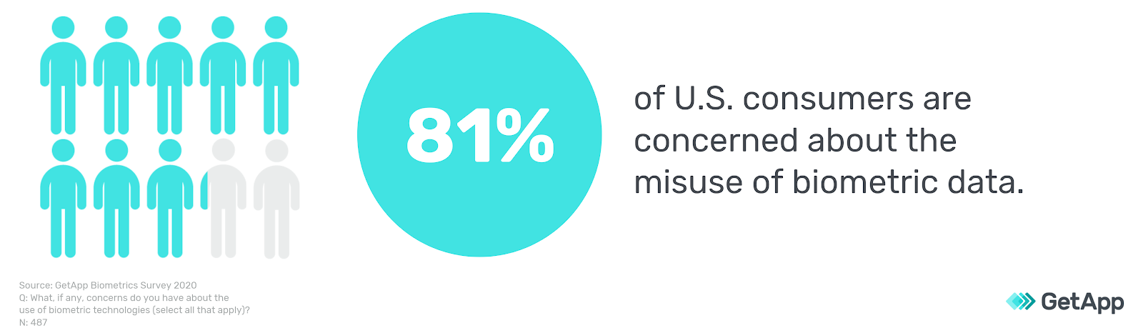 81 percent of US consumers are concerned with misuse of biometric data