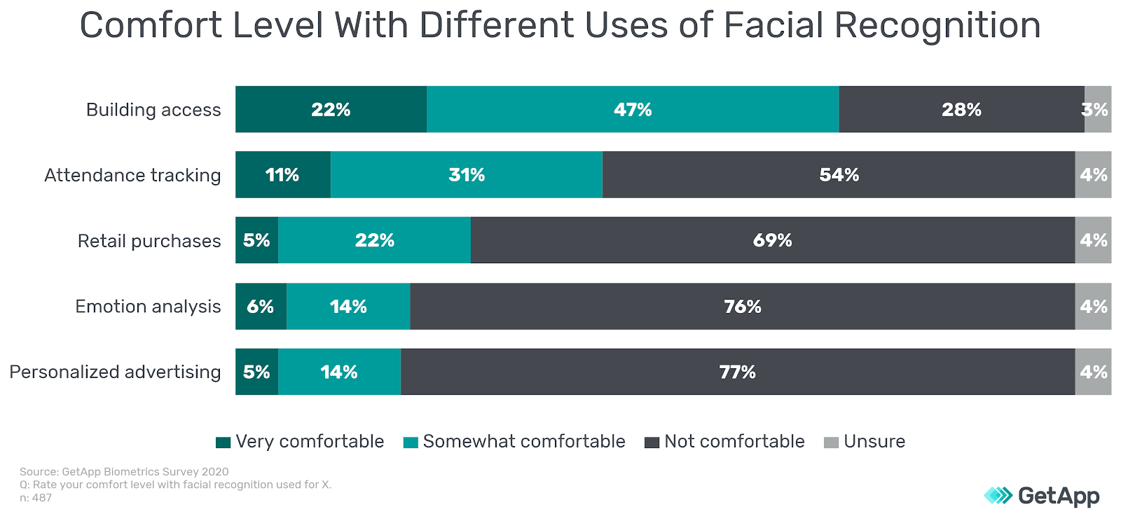 Comfort level with facial recognition statistic