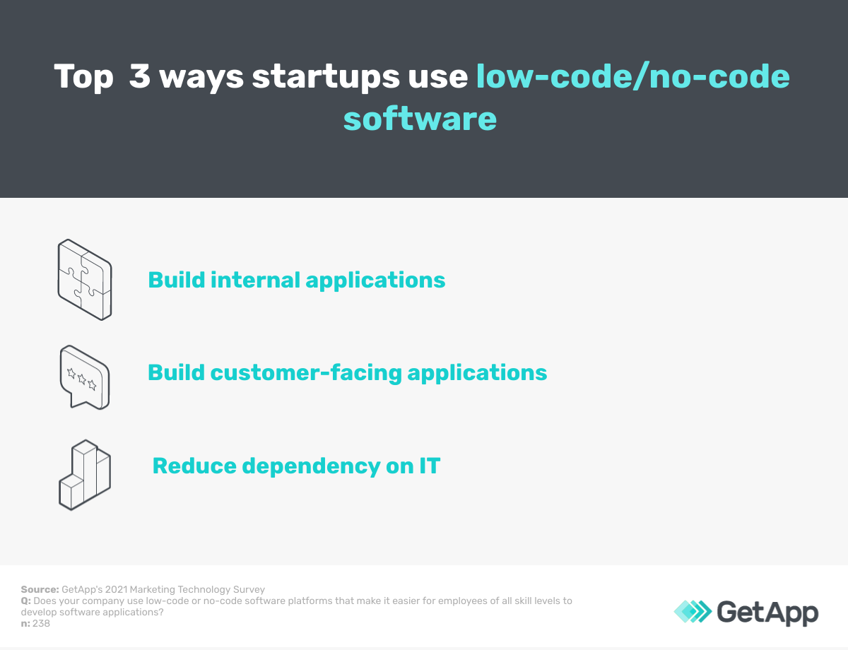 Top 3 ways startups use low-code/no-code software