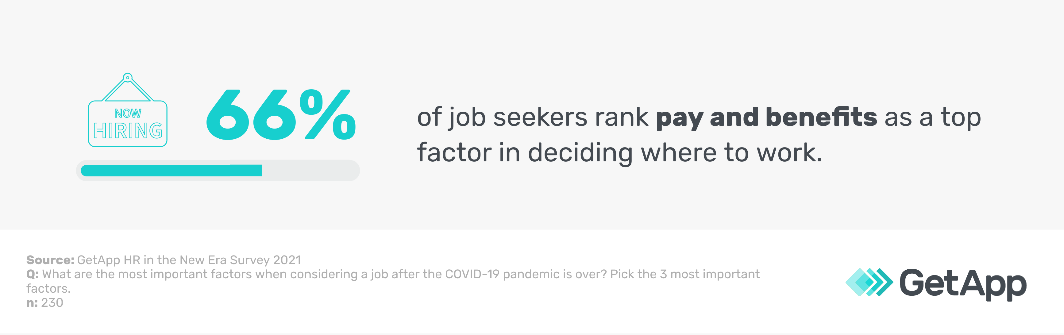 66% of job seekers rank pay and benefits as a top factor in deciding where to work