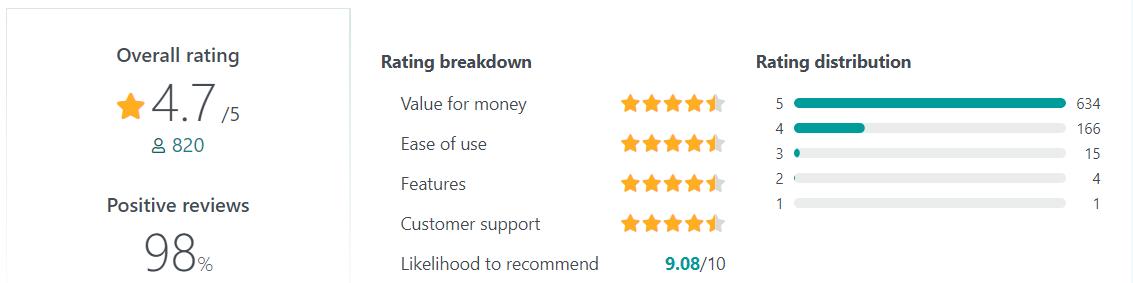 15Five User Reviews
