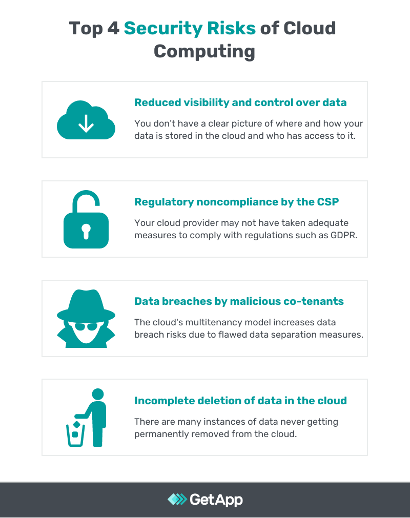 Top 4 Security Risks of Cloud Computing