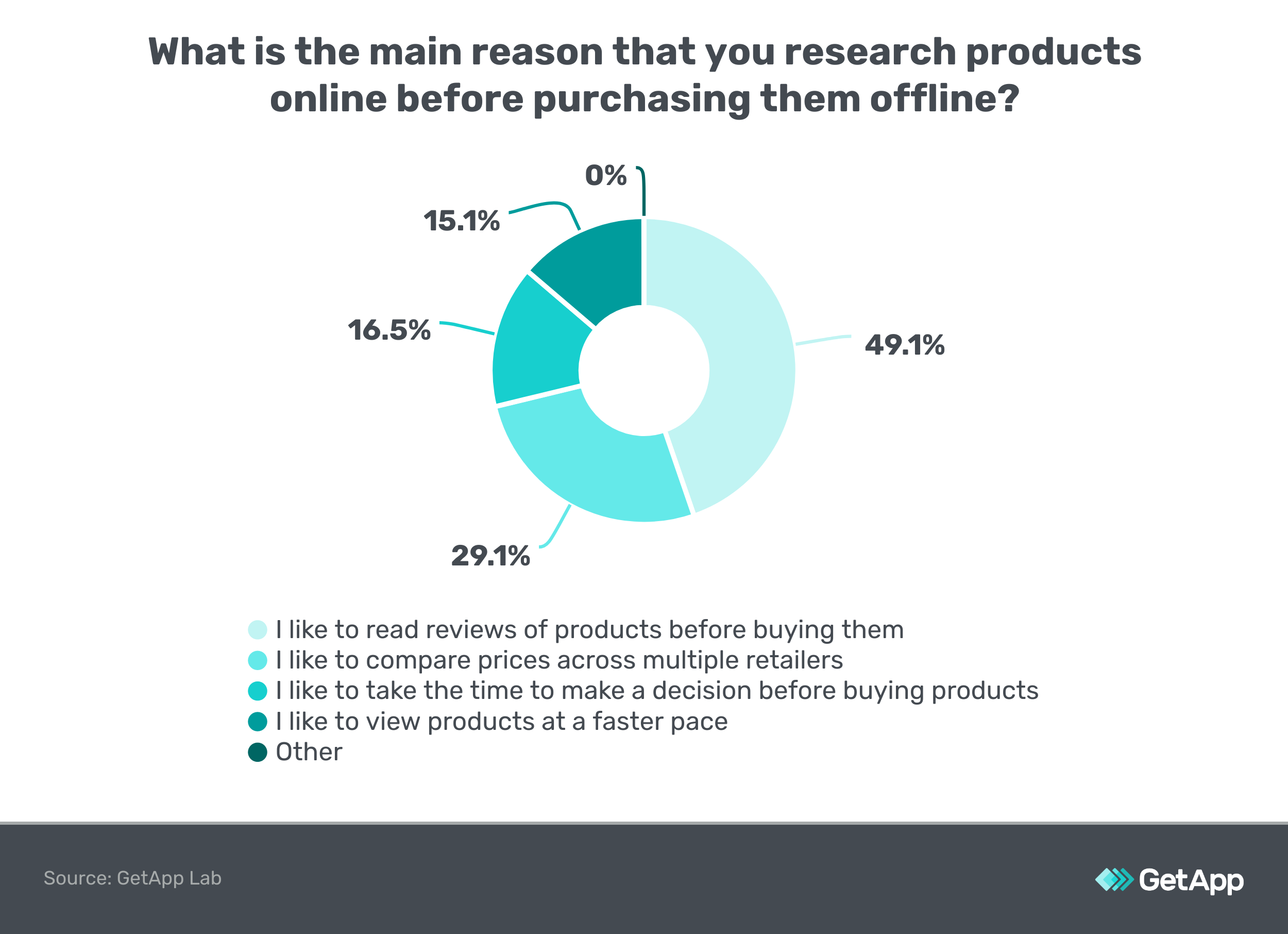 Chart: Why do you research products online before buying offline?
