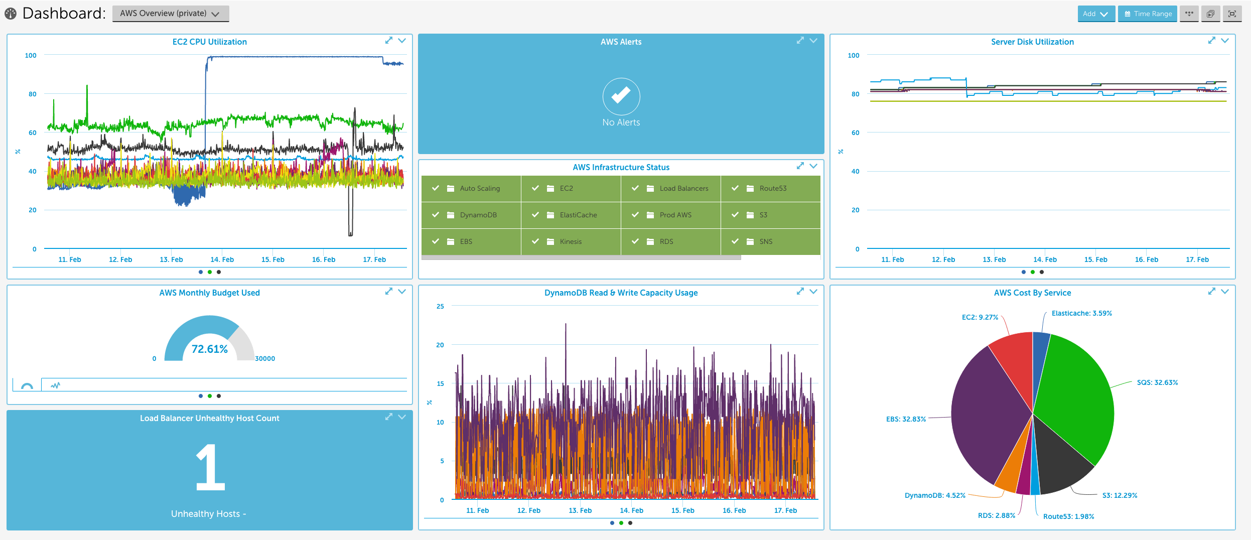 Network monitoring status in LogicMonitor software