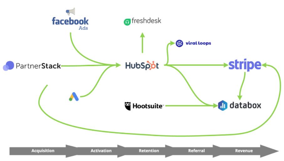 Sample Marketing Tech Stack