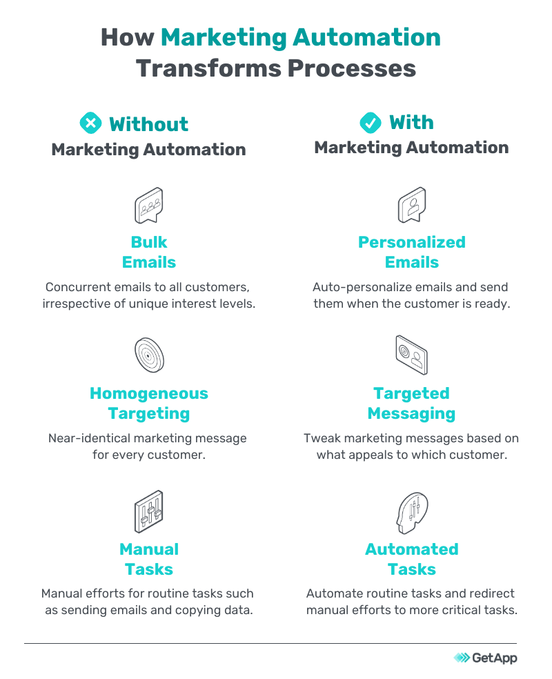 How marketing automation transforms processes