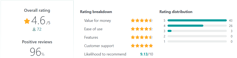 eloomi User Reviews