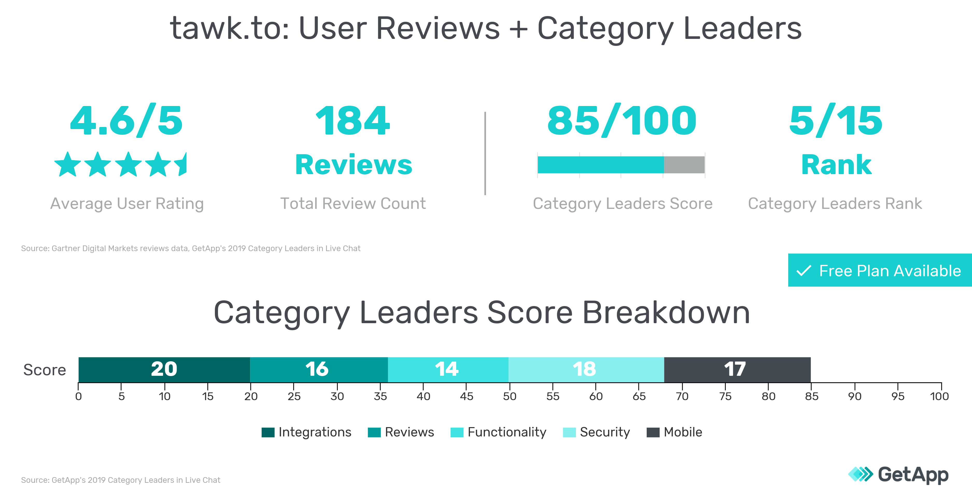 User reviews information and 2019 Category Leaders scores for Tawk.to graphic