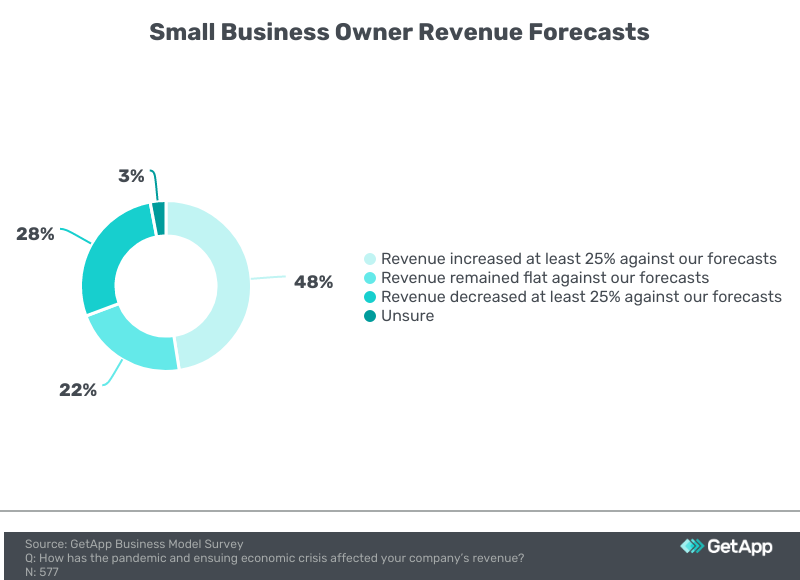 chart showing small business owner revenue forecasts