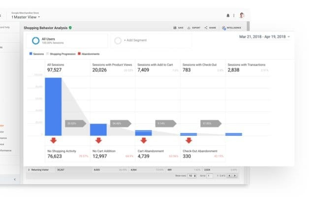 Google Analytics allows you to dive into your metrics to analyze things like shopping behavior