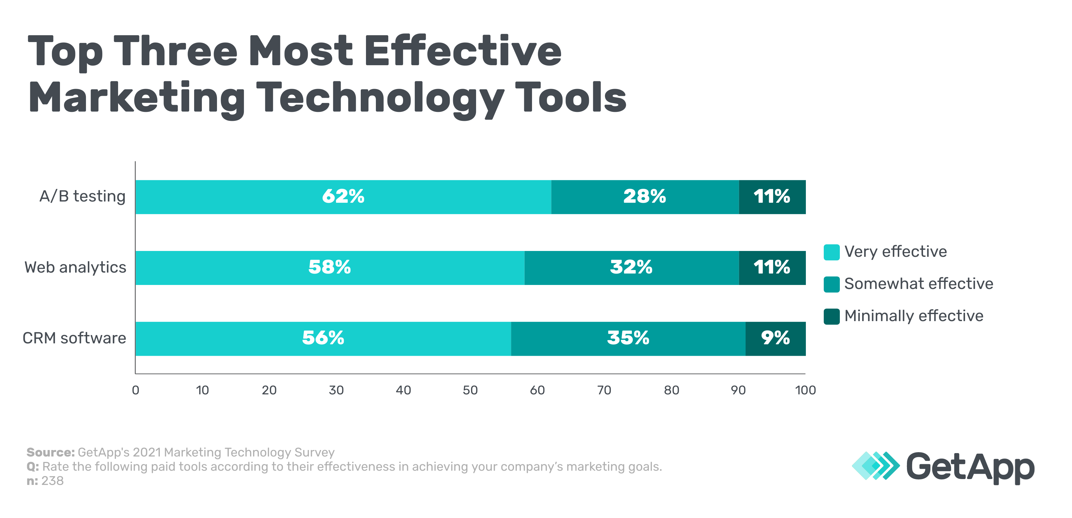 Top three most effective marketing technology tools