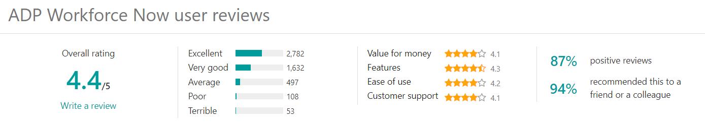 ADP User Reviews