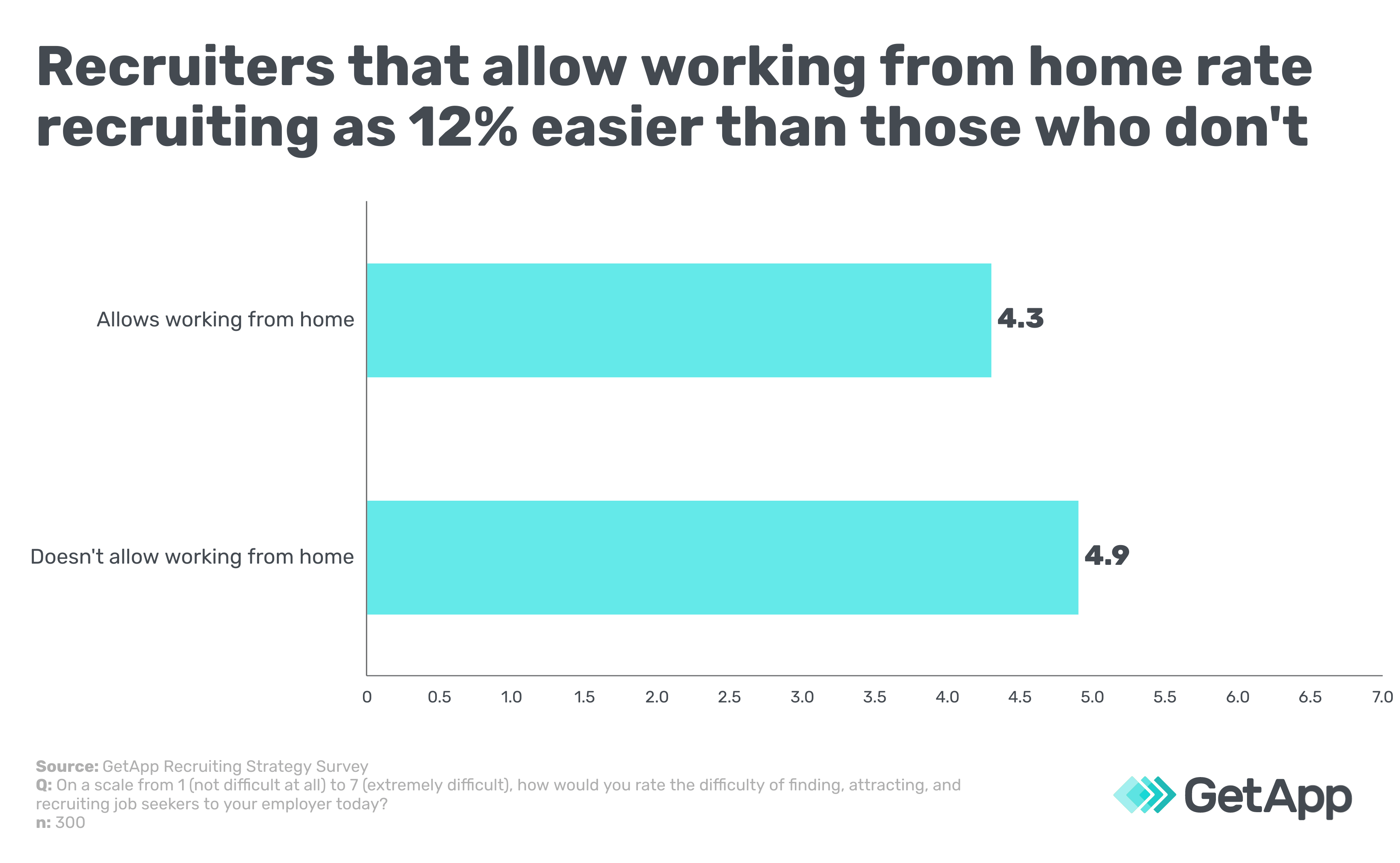 Recruiters that allow working from home rate recruiting as 12% easier than those who don't