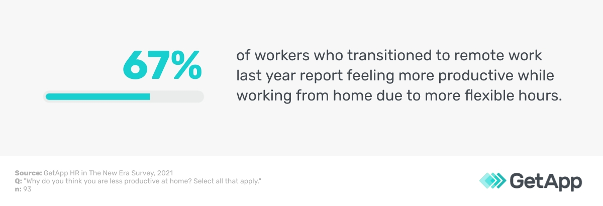 67% of remote workers feel more productive due to more flexible hours