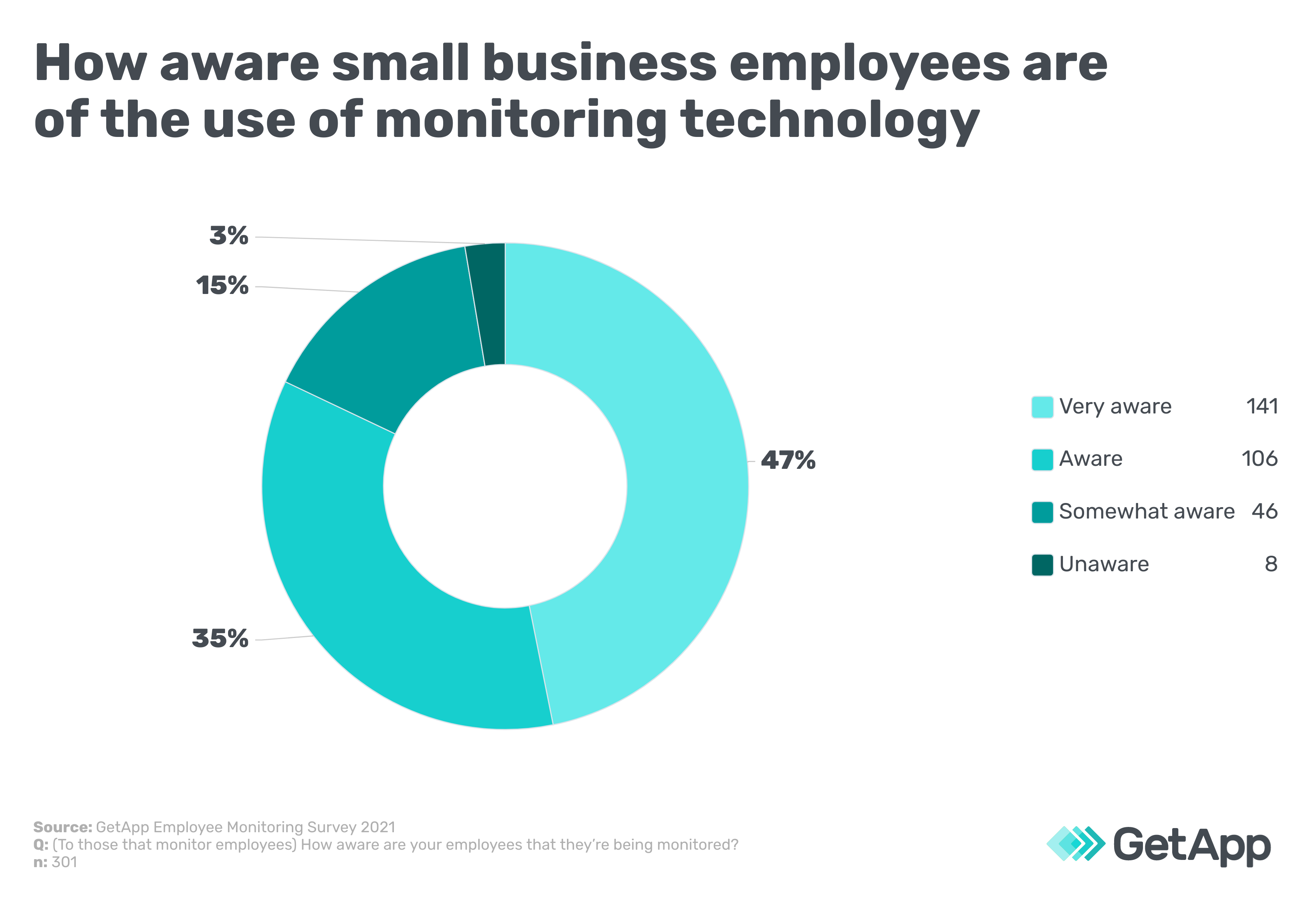 How aware small business employees are of the use of monitoring technology