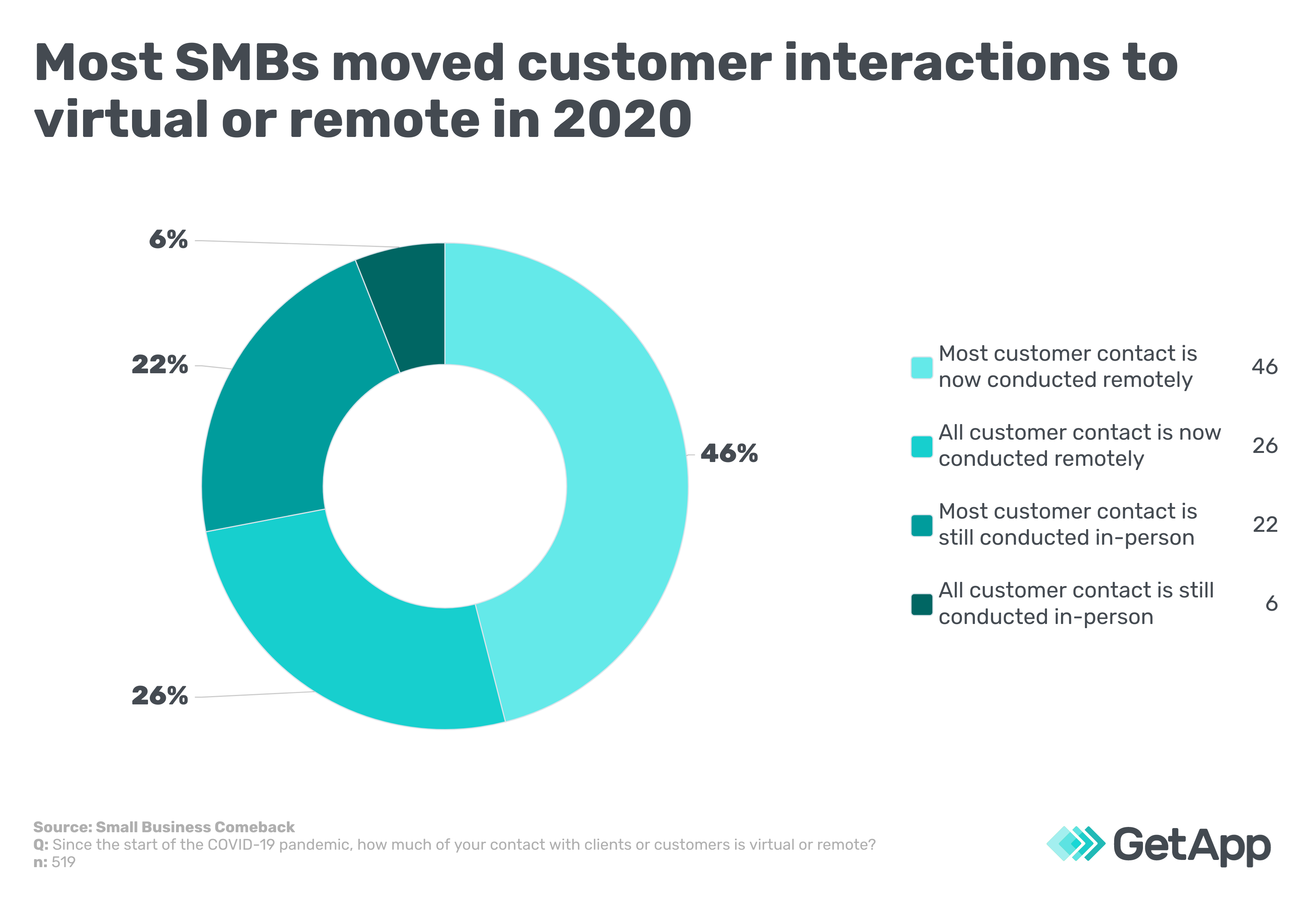 Most SMBs moved customer interactions to virtual or remote in 2020 graph
