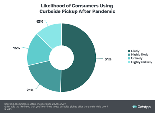 donut chart showing most consumers will continue using curbside after the pandemic ends