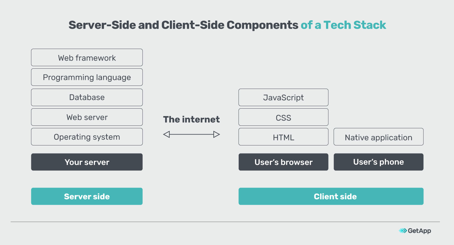 Server-side and client-side components of a tech stack