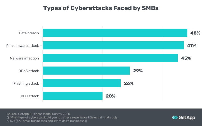 Types of cyberattacks faced by SMBs