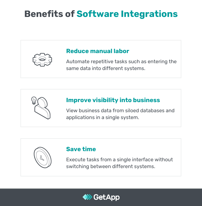 Benefits of software integrations