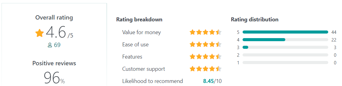 Lattice User Reviews