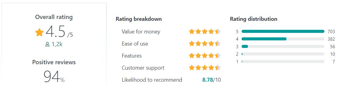 Breezy User Reviews