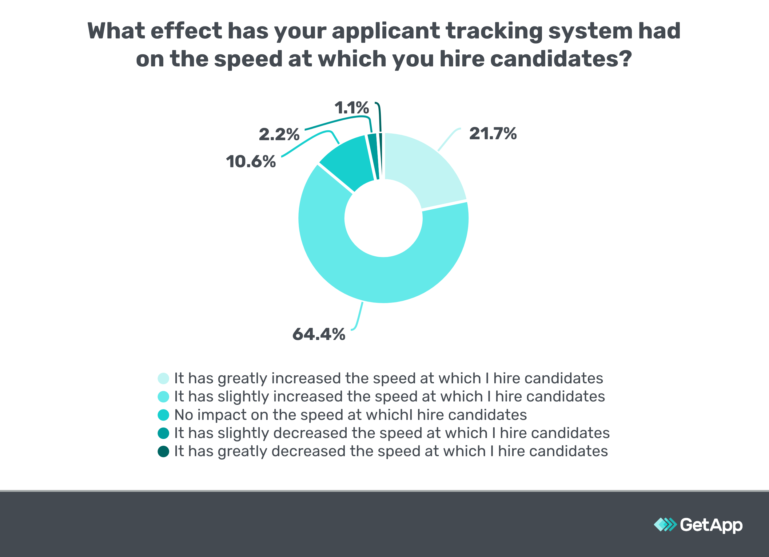 Survey question showing the correlation of ATS adoption and hiring speed.