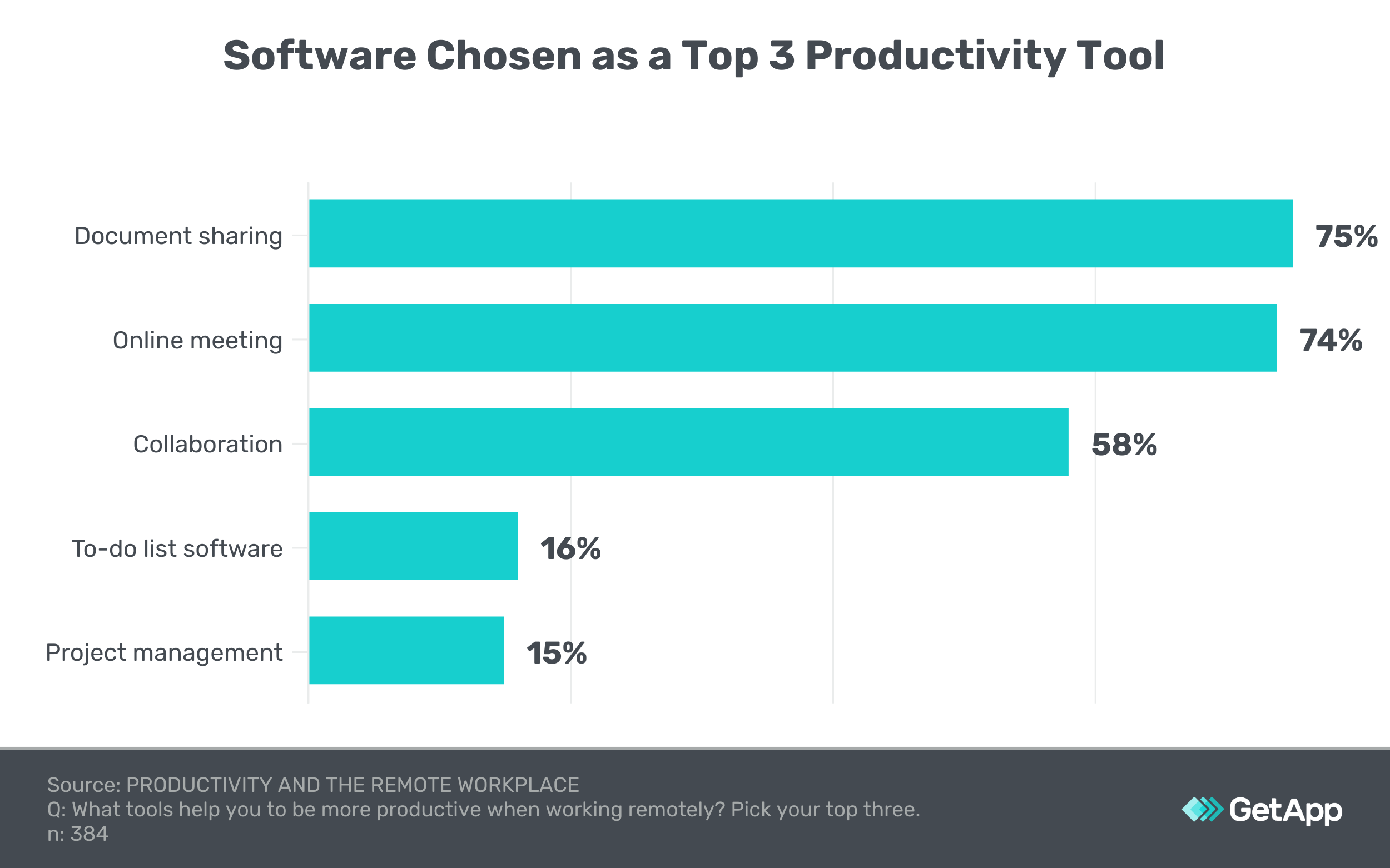 popular software for work from home productivity