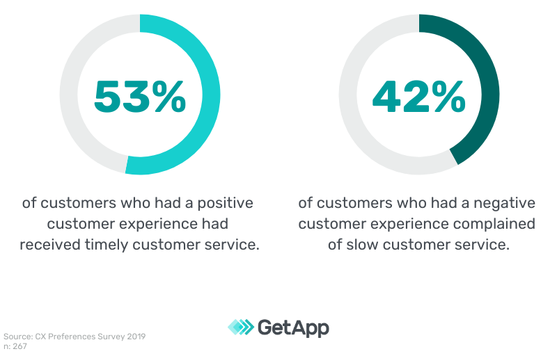 Survey results - Timely customer service for a positive customer experience