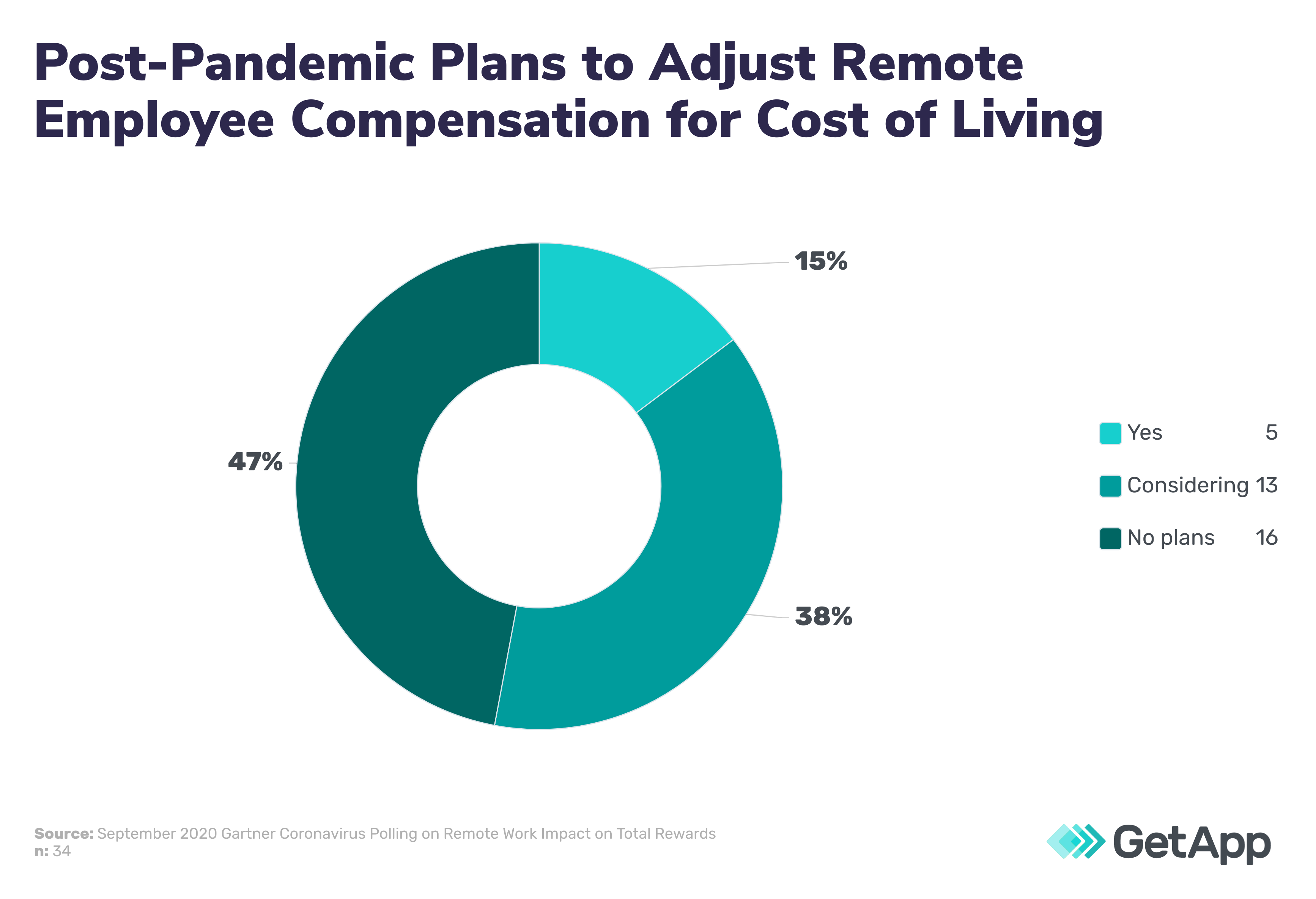 Post-Pandemic plans to adjust remote employee compensation for cost of living
