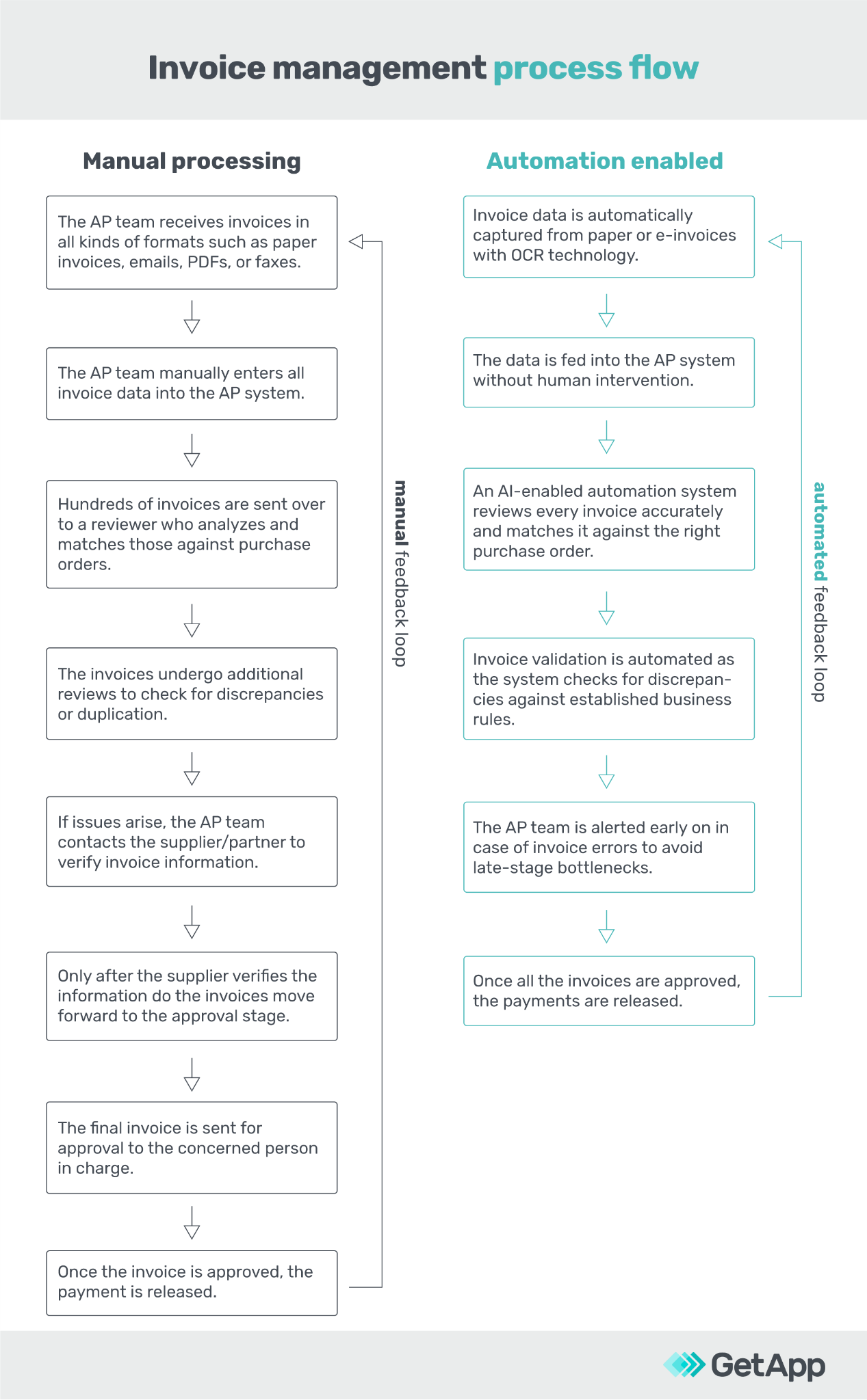 Invoice Management Process Flow