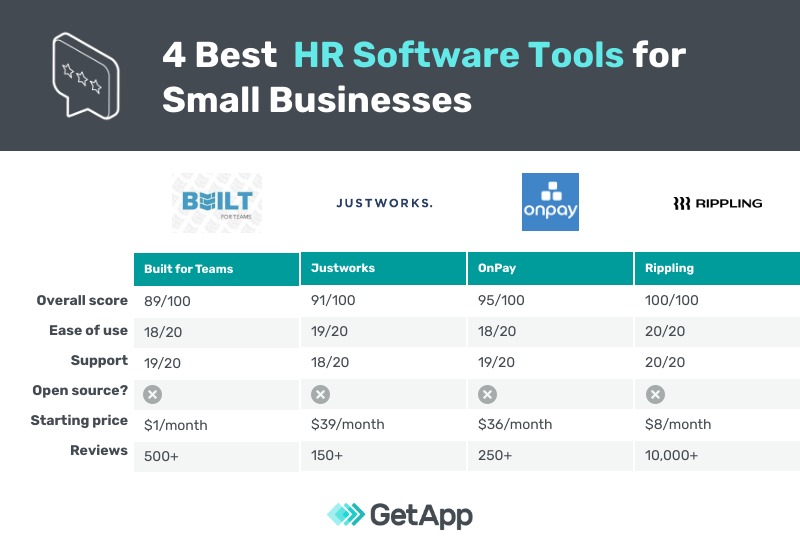 comparison of the 4 best hr software tools for small businesses