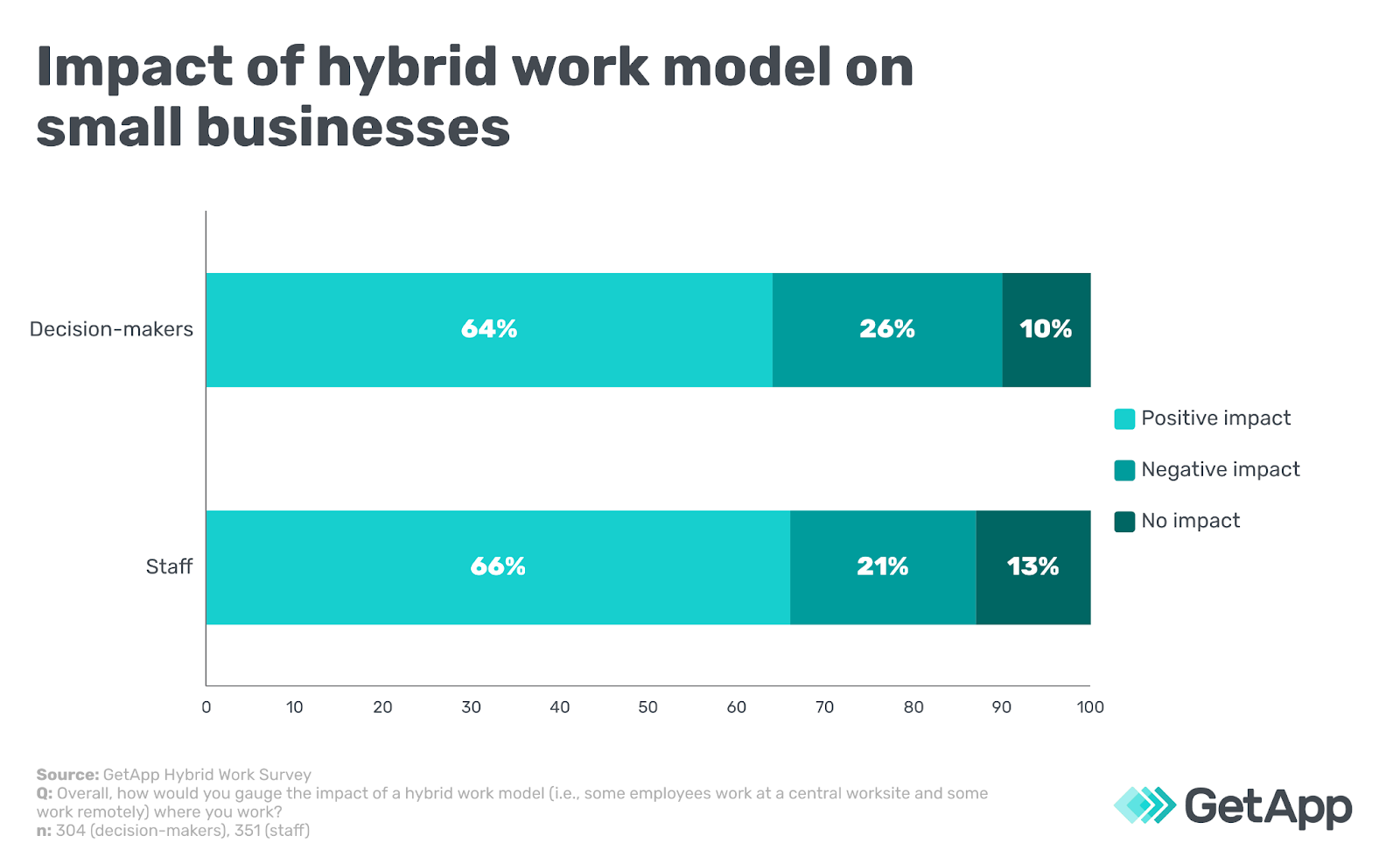 Impact of hybrid work model on small businesses