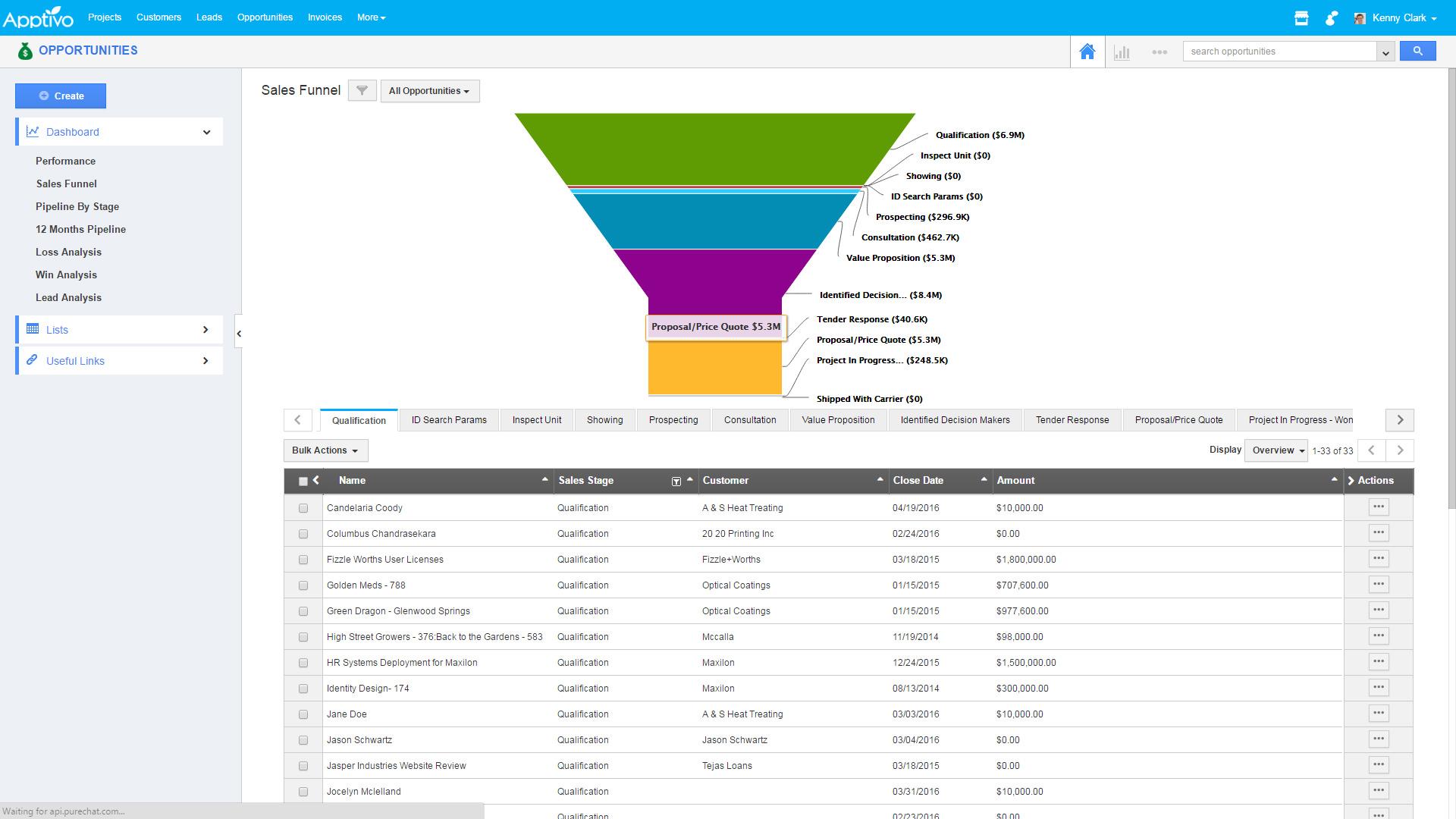 Apptivo's sales funnel
